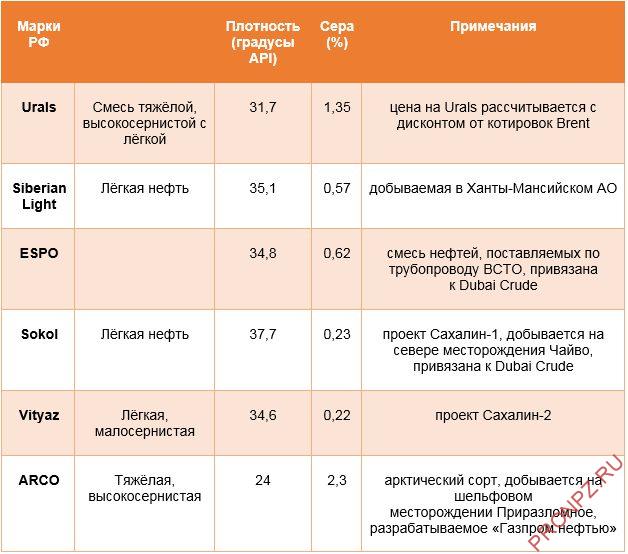 Российские марки нефти