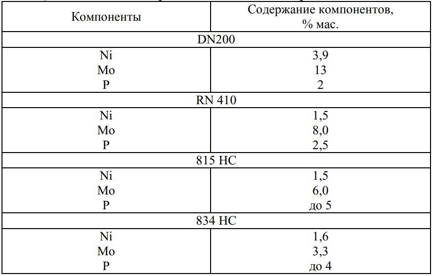 Состав современных катализаторов