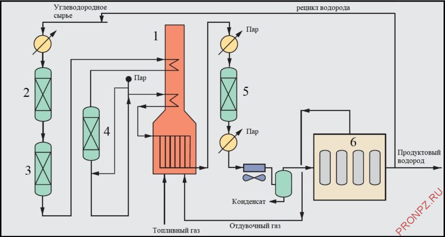 Принципиальная схема установки производства водорода методом паровой конверсии