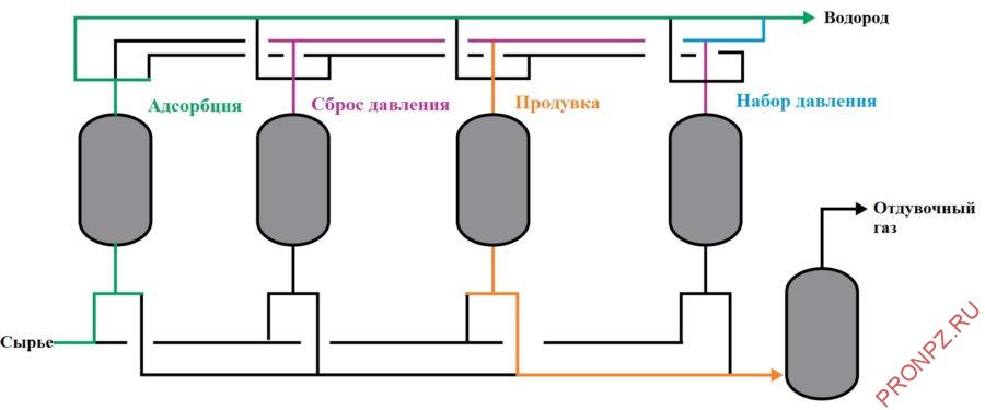 Принципиальная технологическая схема установки/блока КЦА