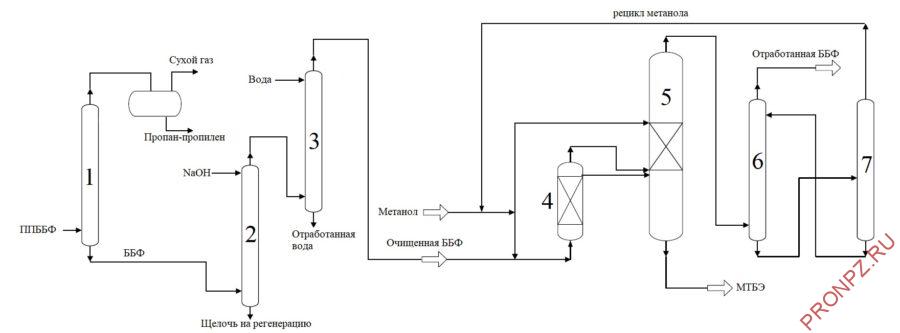 Принципиальная технологическая схема установки производства МТБЭ