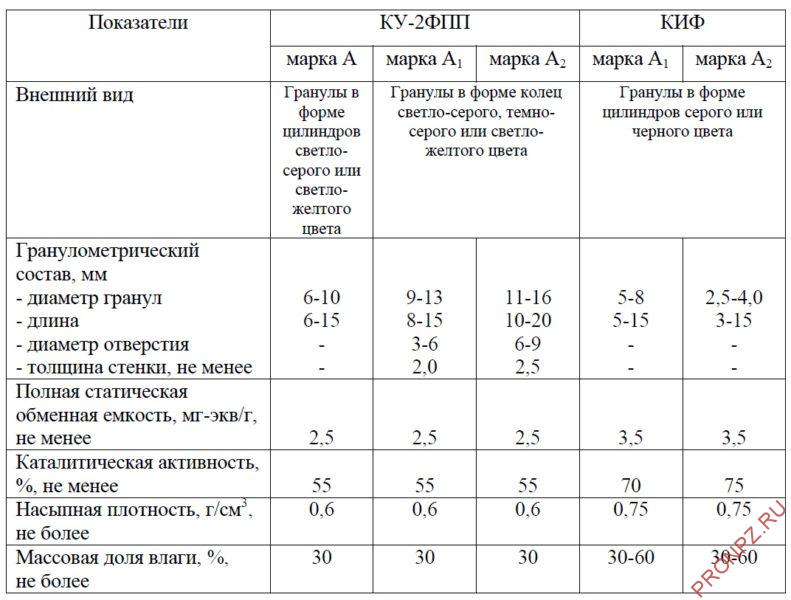 Характеристика формованных катализаторов