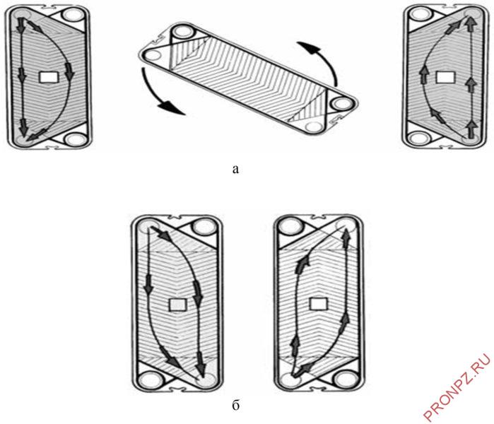 Рисунок 11 - (a) пластина с вертикальным потоком, (б) пластина с диагональным потоком