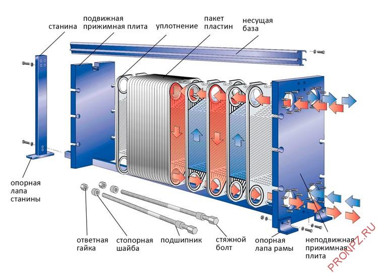 Конструкция пластинчатого теплообменнника