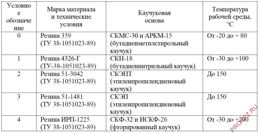 Технические характеристики прокладок