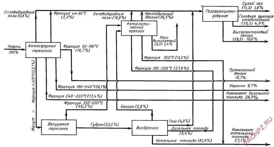 Потоковая схема установки ГК-3