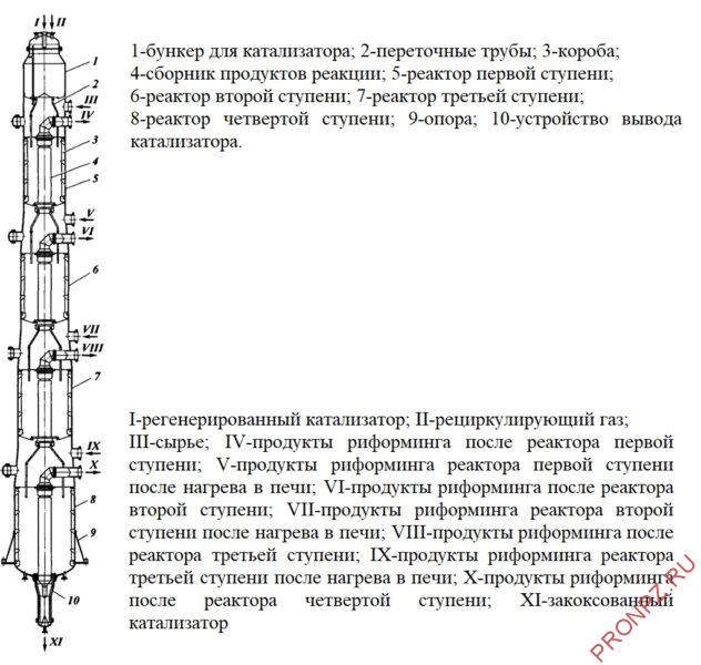 Реактор риформинга с непрерывной регенерацией катализатора