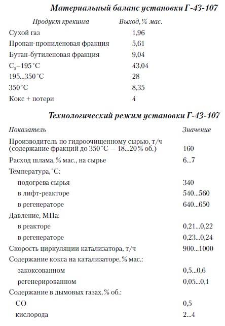 Материальный баланс и параметры технологического режима установки Г-43-107