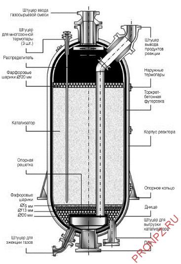 Реактор риформинга с аксиальным вводом сырья