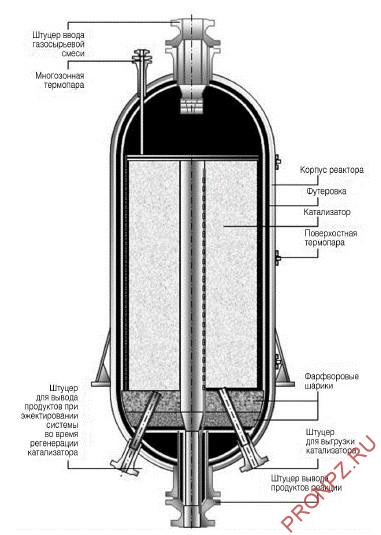 Реактор с радиальным вводом сырья