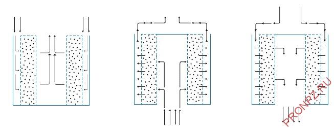 Варианты организации движения потока через центральную трубу реактора
