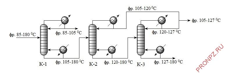 Блок вторичной ректификации бензинов установок АТ/АВТ