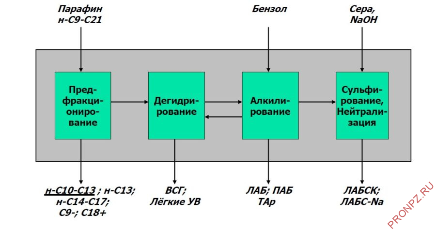 Блок-схема производства ЛАБ/ЛАБС