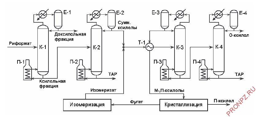 Блок четкой ректификации и установка разделения о-п-ксилолов