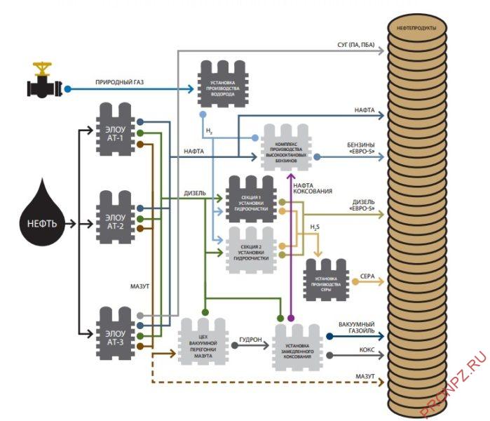 Обобщенная схема производства Антипинского НПЗ