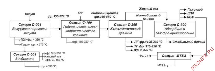 Блок-схема комплекса КТ