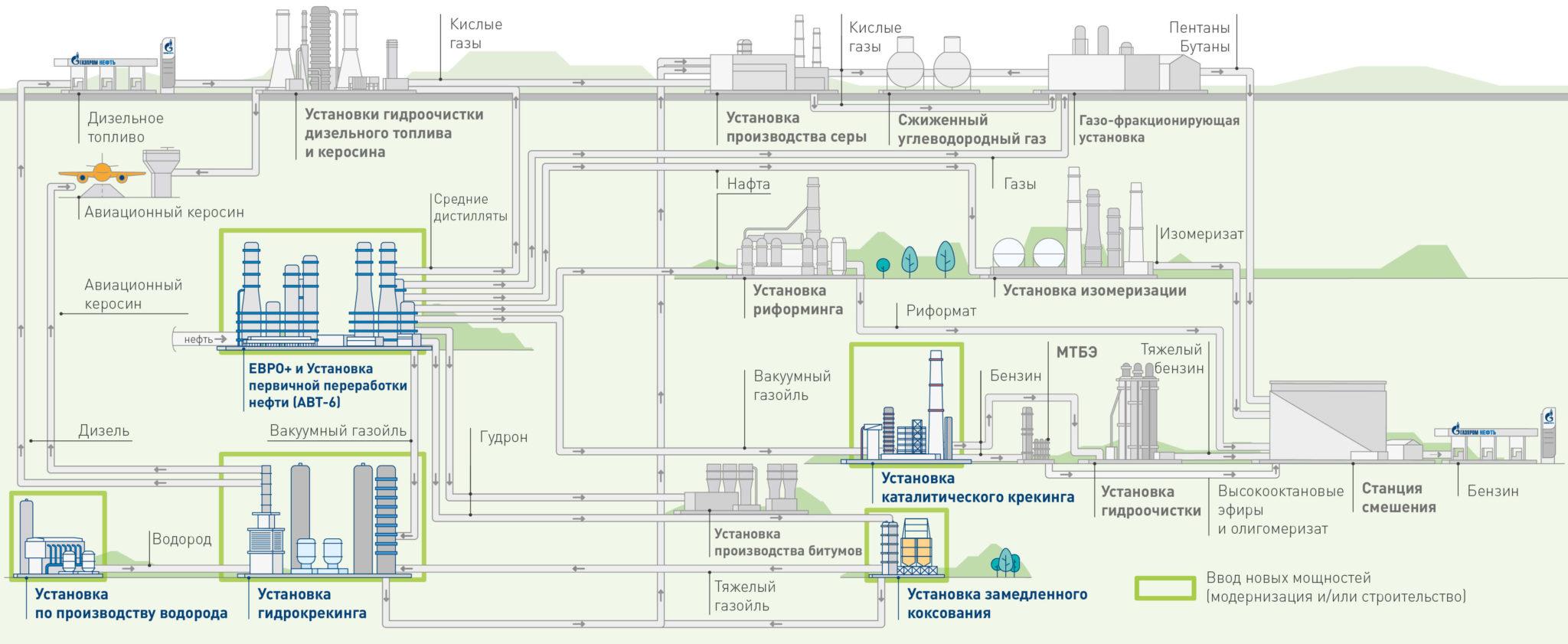 """Перспективная схема """"Газпромнефть-МНПЗ"""""""