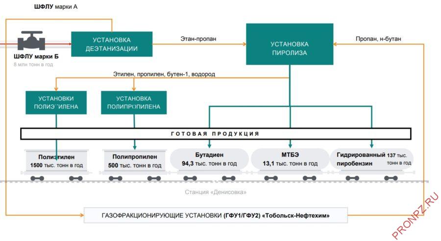 """Обобщенная схема производства """"Запсибнефтехим"""""""