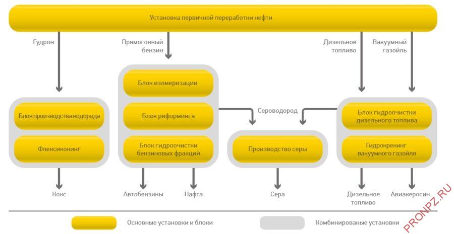 Перспективная структура Туапсинского НПЗ