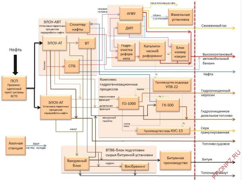 Поточная схема Хабаровского НПЗ