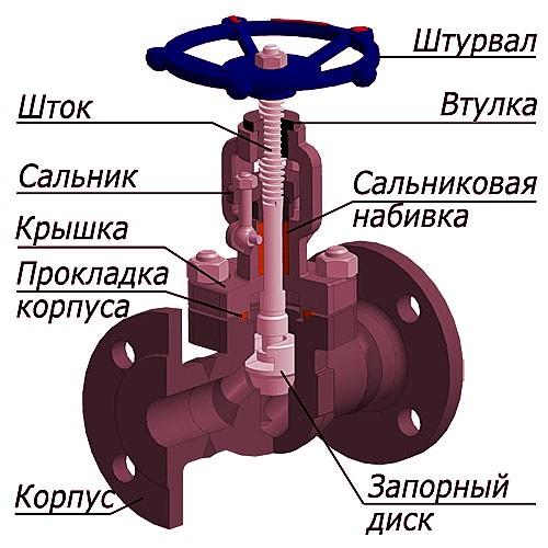 Сальниковое уплотнение вентиля