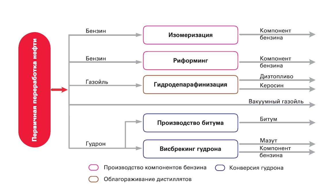 Поточная схема Ухтинского НПЗ по состоянию на 2009 г.